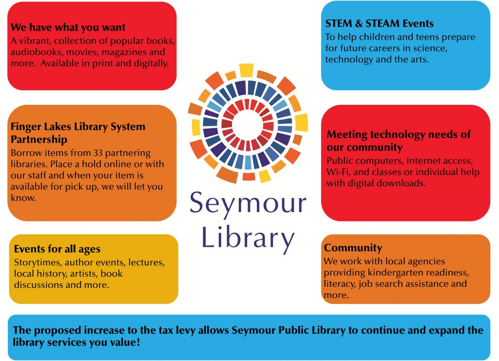 Image of library services highlights